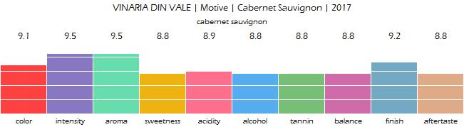 VINARIA_DIN_VALE_Motive_CabernetSauvignon_2017_review