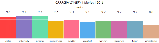 CARAGIA_WINERY_Merlot_2016_review