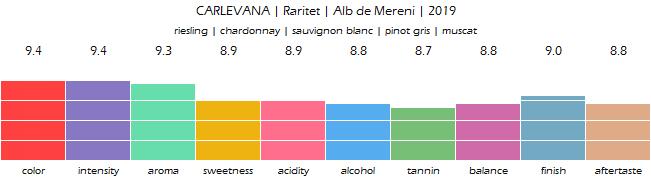 CARLEVANA_Raritet_Alb_de_Mereni_2019_review