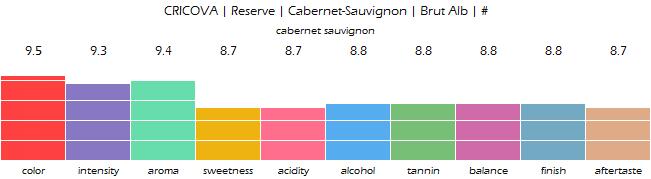 CRICOVA_Reserve_CabernetSauvignon_Brut_Alb_review