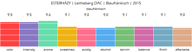 ESTERHAZY_LeithabergDAC_Blaufrankisch_2015_review