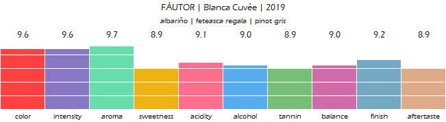 FAUTOR_Blanca_Cuvee_2019_review