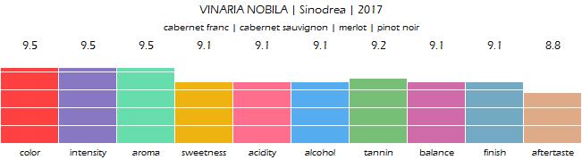 VINARIA_NOBILA_Sinodrea_2017_review