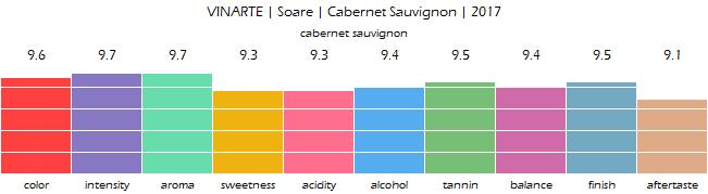 VINARTE_Soare_CabernetSauvignon_2017_review
