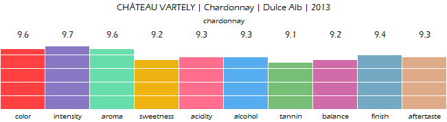 CHATEAU_VARTELY_Chardonnay_Dulce_Alb_2013_review