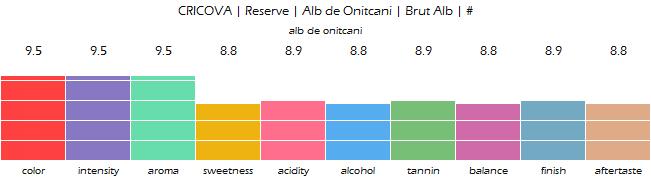 CRICOVA_Reserve_Alb_de_Onitcani_Brut_Alb_review