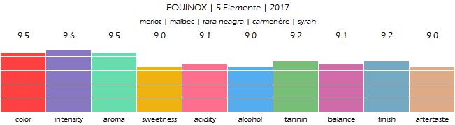 EQUINOX_5_Elemente_2017_review