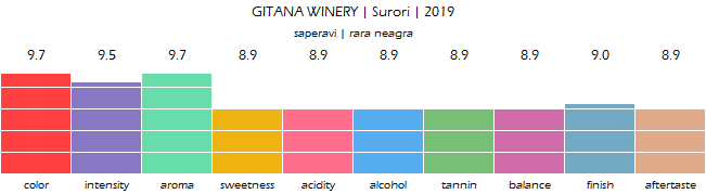 GITANA_WINERY_Surori_2019_review