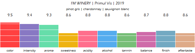 IM_WINERY_Primul_Vis_2019_review