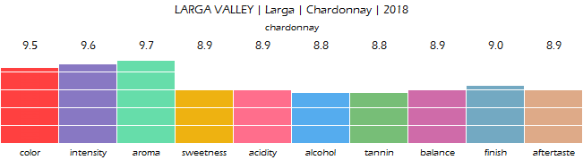 LARGA_VALLEY_Larga_Chardonnay_2018_review