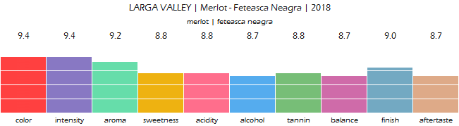 LARGA_VALLEY_Merlot_FeteascaNeagra_2018_review