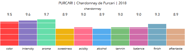 PURCARI_Chardonnay_de_Purcari_2018_review