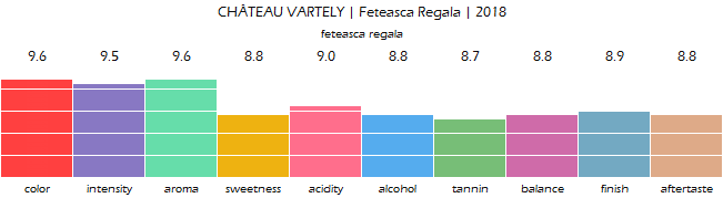 CHATEAU_VARTELY_FeteascaRegala_2018_review
