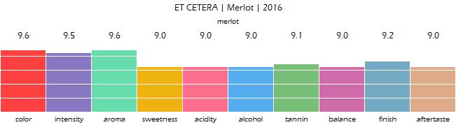 ET_CETERA_Merlot_2016_review