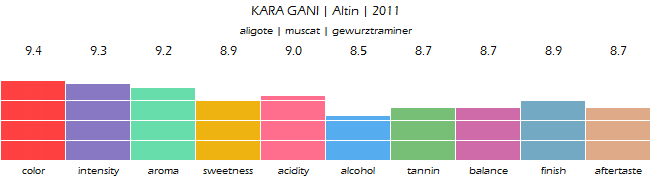 KARA_GANI_Altin_2011_review