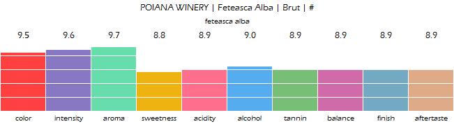 POIANA_WINERY_FeteascaAlba_Brut_review