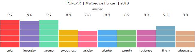 PURCARI_Malbec_de_Purcari_2018_review
