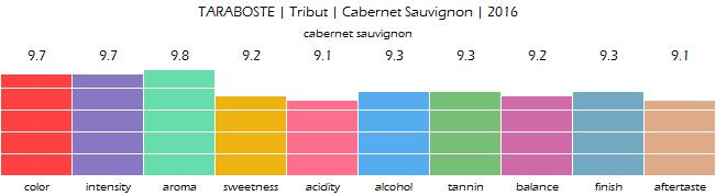 TARABOSTE_Tribut_CabernetSauvignon_2016_review
