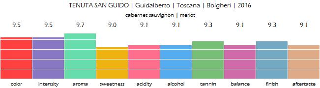 TENUTA_SAN_GUIDO_Guidalberto_Toscana_Bolgheri_2016_review