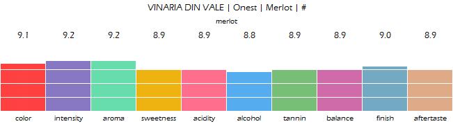 VINARIA_DIN_VALE_Onest_Merlot_review