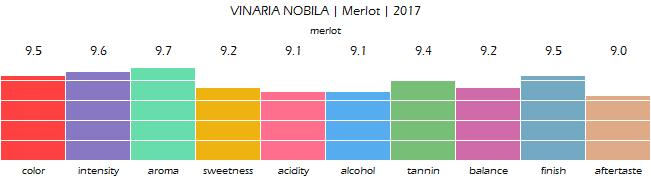 VINARIA_NOBILA_Merlot_2017_review
