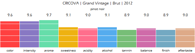 CRICOVA_Grand_Vintage_Brut_2012_review