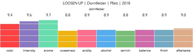 LOOSEN_UP_Dornfelder_Pfalz_2018_review