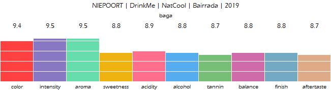 NIEPOORT_DrinkMe_NatCool_Bairrada_2019_review