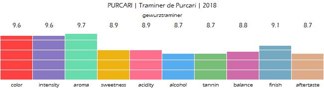 PURCARI_Traminer_de_Purcari_2018_review