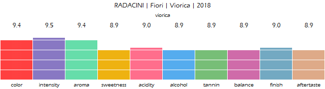 RADACINI_Fiori_Viorica_2018_review