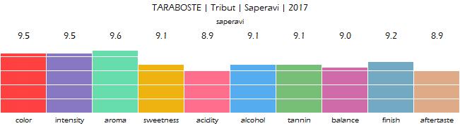 TARABOSTE_Tribut_Saperavi_2017_review