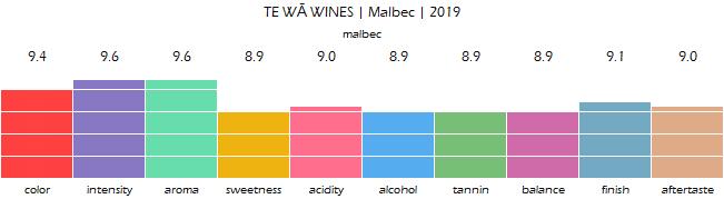 TE_WA_WINES_Malbec_2019_review