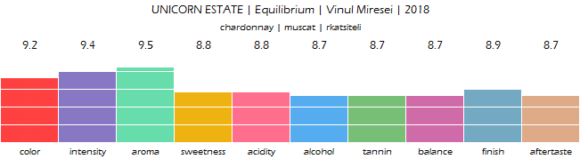UNICORN_ESTATE_Equilibrium_Vinul_Miresei_2018_review