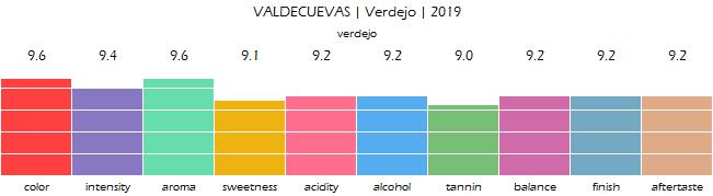 VALDECUEVAS_Verdejo_2019_review