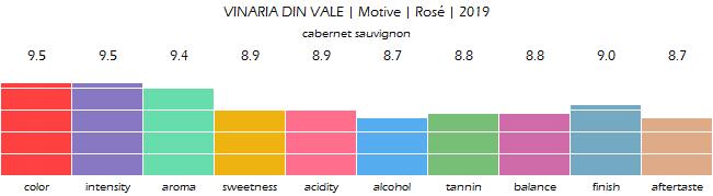 VINARIA_DIN_VALE_Motive_Rose_2019_review