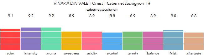 VINARIA_DIN_VALE_Onest_CabernetSauvignon_review