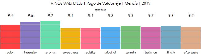 VINOS_VALTUILLE_Pago_de_Valdoneje_Mencia_2019_review
