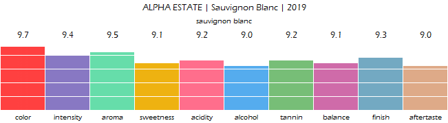 ALPHA_ESTATE_SauvignonBlanc_2019_review