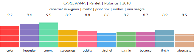 CARLEVANA_Raritet_Rubinus_2018_review