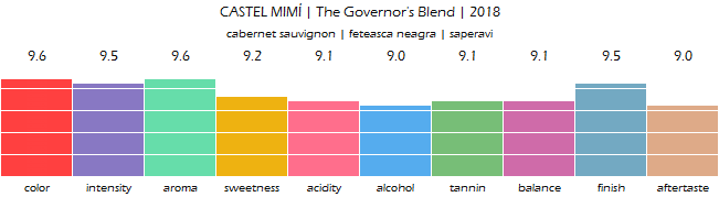 CASTEL_MIMI_The_Governors_Blend_2018_review