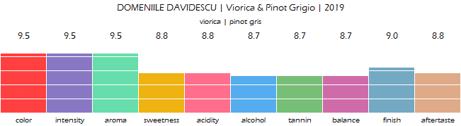 DOMENIILE_DAVIDESCU_Viorica_PinotGrigio_2019_review
