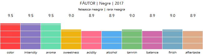 FAUTOR_Negre_2017_review_2021
