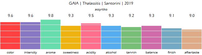 GAIA_Thalassitis_Santorini_2019_review