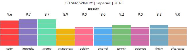 GITANA_WINERY_Saperavi_2018_review