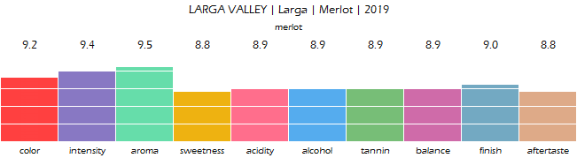 LARGA_VALLEY_Larga_Merlot_2019_review