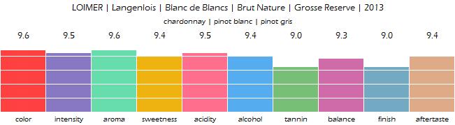 LOIMER_Langenlois_Blanc_deBlancs_BrutNature_GrosseReserve_2013_review