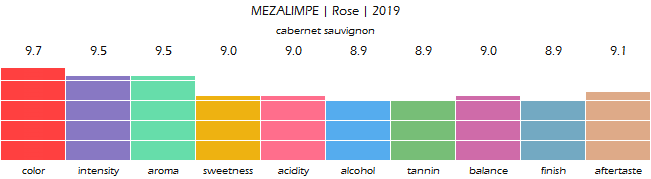 MEZALIMPE_Rose_2019_review