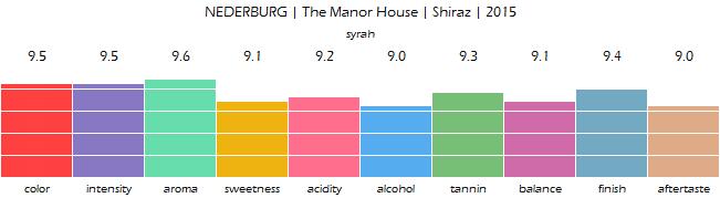 NEDERBURG_The_Manor_House_Shiraz_2015_review