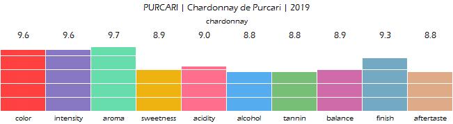 PURCARI_Chardonnay_de_Purcari_2019_review