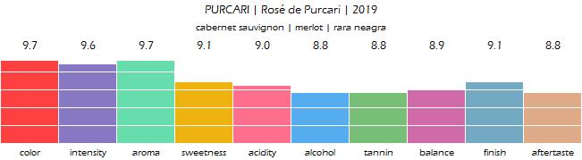 PURCARI_Rose_de_Purcari_2019_review